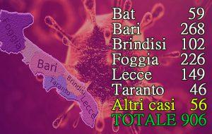 Coronavirus, nuovo record di contagi in Puglia: 6 morti e 120 casi positivi in un giorno; il totale sale a 906