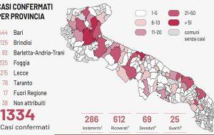 Coronavirus, giornata nera per la Puglia: 152 nuovi casi e 4 morti