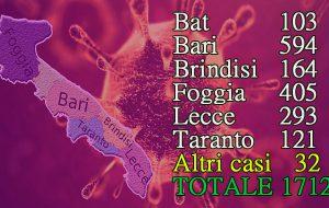 Coronavirus, tragico bollettino della Regione Puglia: 163 positivi e 5 morti. In provincia di Brindisi 12 nuovi infetti