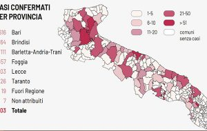 Coronavirus: il totale dei casi positivi in Puglia sale a 1.803. 19 i decessi di oggi.