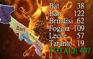 Coronavirus, in Puglia sforato il muro dei 400 contagi: oggi 87 positivi, 11 provincia di Brindisi
