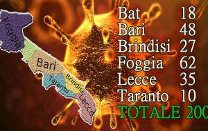 Coronavirus: in Puglia 200 contagi, oggi 4 morti. In provincia di Brindisi gli infetti salgono a 27