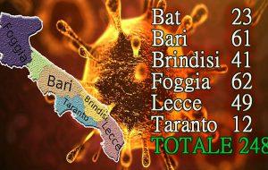 Coronavirus, in Puglia sale il conto degli infetti: siamo a 248. Soltanto oggi riscontrati 14 positivi in provincia di Brindisi