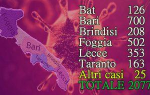 Coronavirus, nuovo pesante bilancio in Puglia: 15 morti e 131 nuovi casi, 17 in Provincia di Brindisi