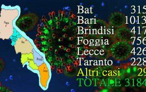 Coronavirus: oggi 66 casi positivi in Puglia, 14 in Provincia di Brindisi