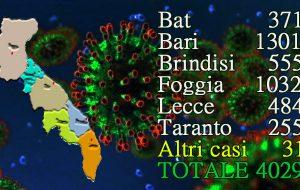 Coronavirus, un solo caso in Provincia di Brindisi, 49 in Puglia