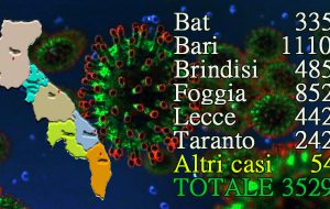 Coronavirus: preoccupante aumento dei contagi in Puglia: in un giorno 120 in Regione, 27 nel brindisino