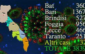 Coronavirus, altra impennata dei contagi in Puglia: oggi 10 morti e 109 nuovi casi, 15 in Provincia di Brindisi