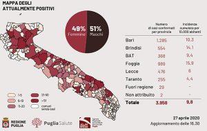 Coronavirus, crollo dei contagi in Puglia: soltanto 10 nuovi casi