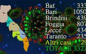 Coronavirus: in Puglia 69 nuovi casi, 11 nella Provincia di Brindisi