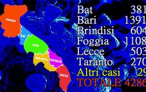 Coronavirus, 30 nuovi casi in Puglia, 4 in Provincia di Brindisi
