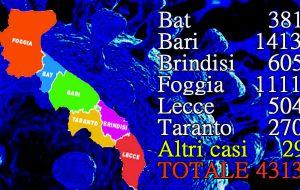 Coronavirus: 5 morti e 27 nuovi casi in Puglia, un decesso ed un nuovo positivo in Provincia di Brindisi
