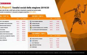 È sempre 'Happy Casa mania': Regina dei social in Serie A nella stagione 2019/20