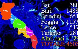 Coronavirus, in Puglia 4 nuovi casi positivi, uno in provincia di Brindisi