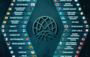 Basket Champions League: Happy Casa inserita direttamente nella fase a gironi