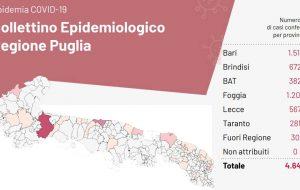 Coronavirus: altri nove positivi in Puglia