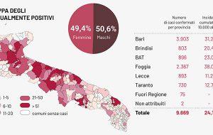 Coronavirus: oggi 136 nuovi casi in Puglia, nessuno in provincia di Brindisi