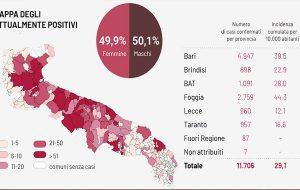 Coronavirus: altri 321 positivi in Puglia, 24 in provincia di Brindisi