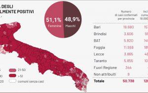 Coronavirus, continua l'escalation di contagi e decessi: 1.737 positivi e 48 morti in Puglia, 110 positivi e tre decessi in provincia di Brindisi