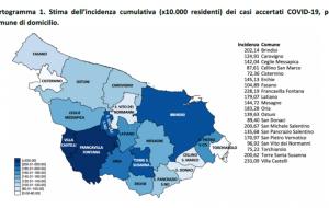 Positivi e tamponi nella provincia di Brindisi: il report aggiornato al 27 dicembre