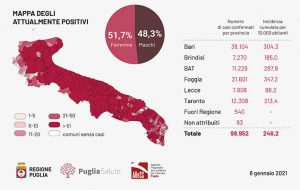 Coronavirus: oggi in Puglia registrati 1.349 casi positivi, 122 in provincia di Brindisi