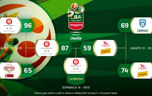 Frecciarossa Final Eight: Milano batte Pesaro in finale. Brindisi si ferma in semifinale