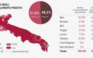 Coronavirus: 33 decessi e 1.020 casi positivi in Puglia, 93 in provincia di Brindisi