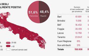 Coronavirus: 27 decessi e 1.571 casi positivi in Puglia; un morto e 72 positivi in provincia di Brindisi