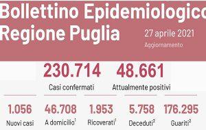 Coronavirus: 36 decessi e 1.056 casi positivi in Puglia; 2 decessi e 145 casi positivi in provincia di Brindisi